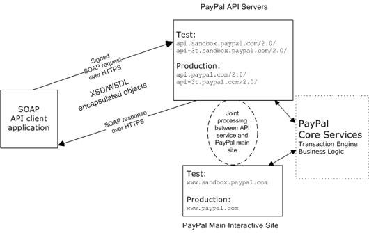 api_service_architecture